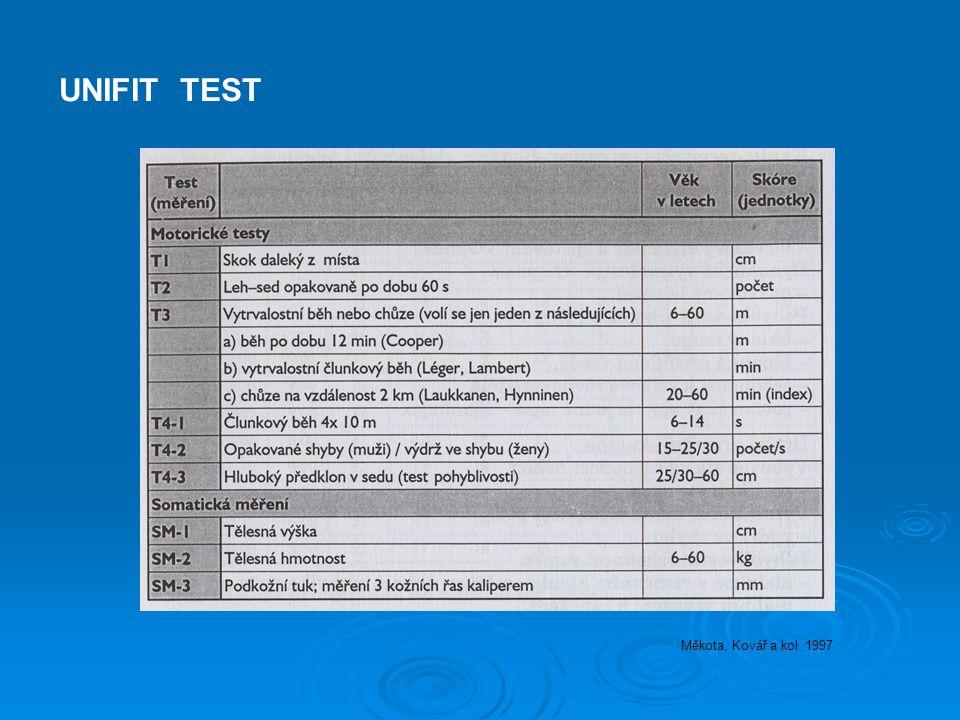 UNIFIT TEST Měkota, Kovář a kol. 1997