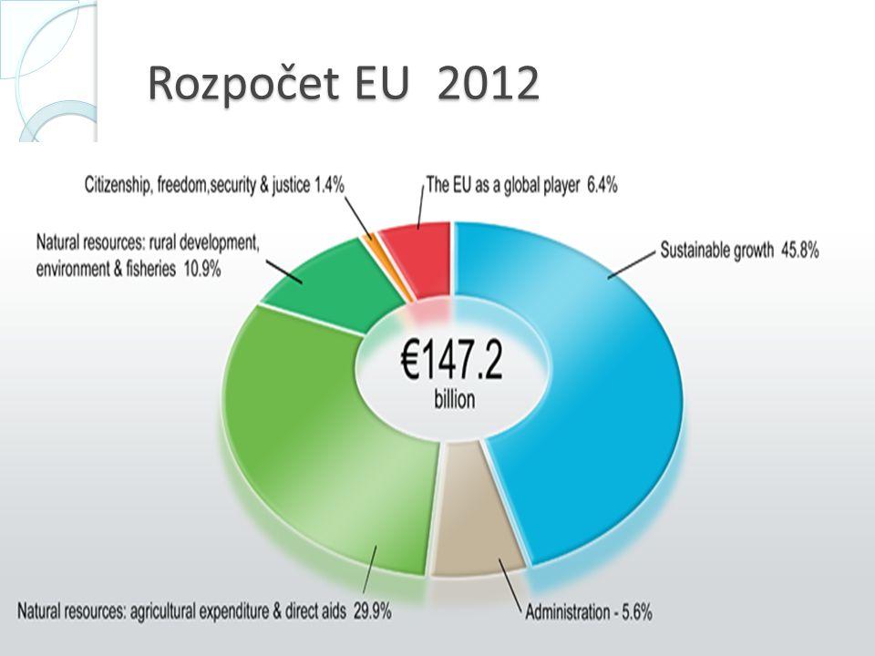 Rozpočet EU 2012