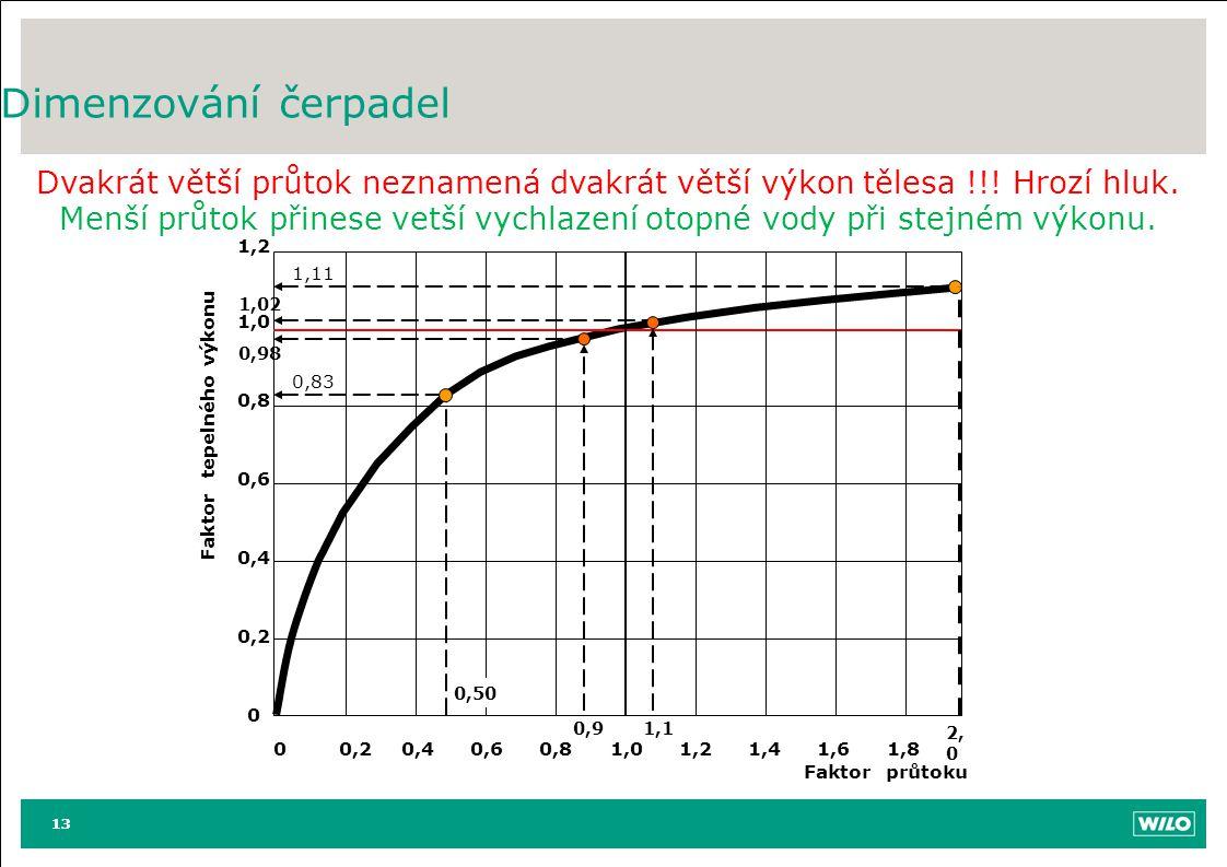 Menší průtok přinese vetší vychlazení otopné vody při stejném výkonu.