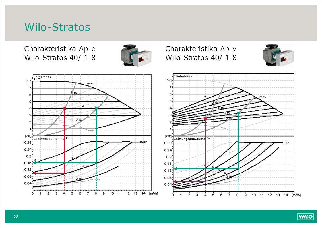 Wilo-Stratos Charakteristika ∆p-c Wilo-Stratos 40/ 1-8