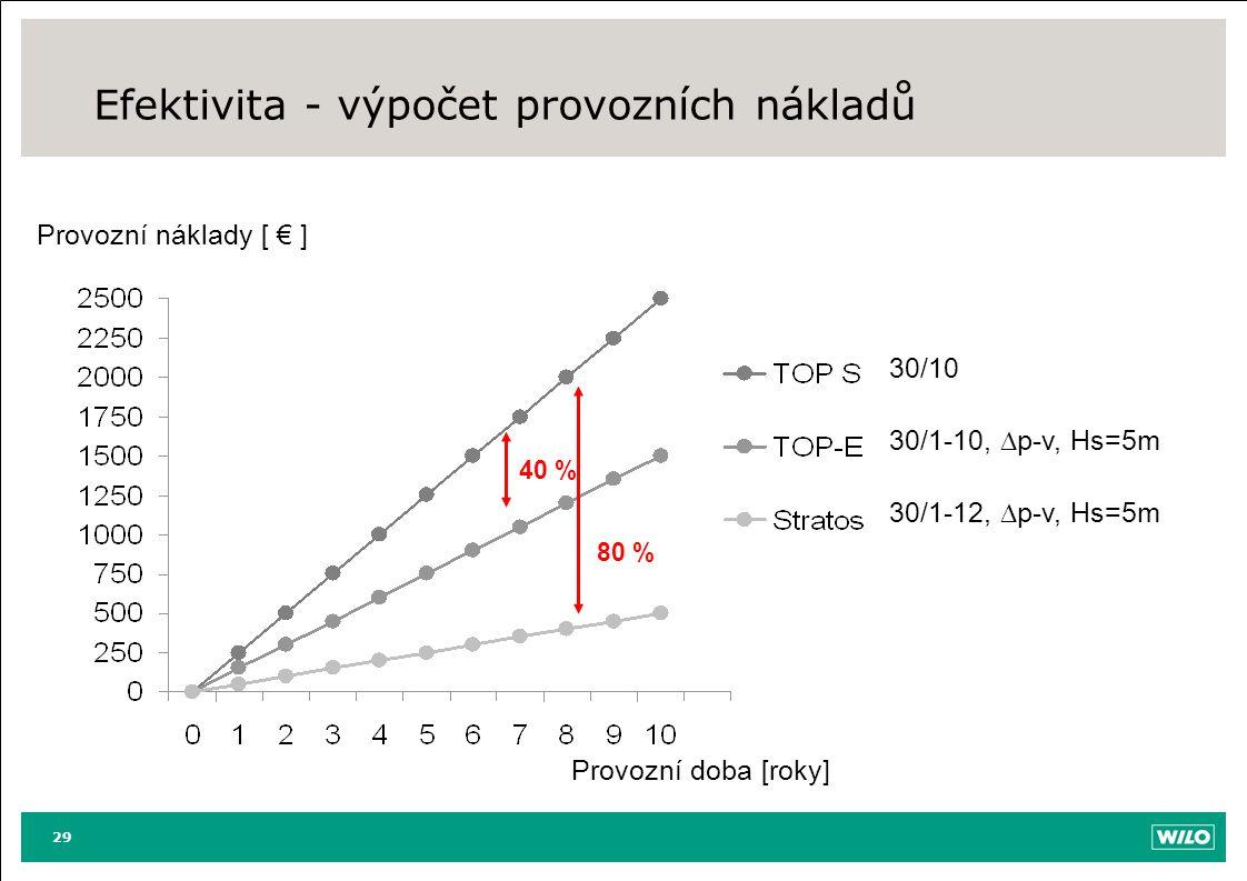 Efektivita - výpočet provozních nákladů