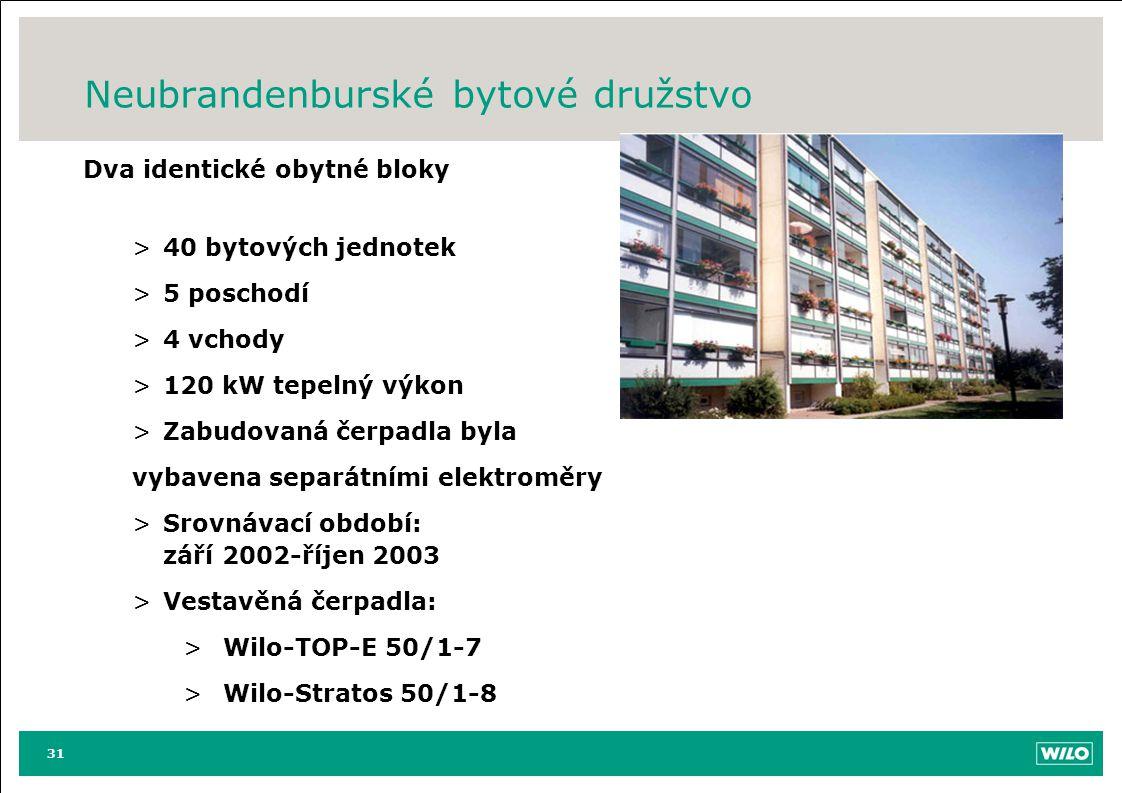 Neubrandenburské bytové družstvo