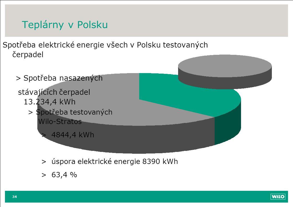 Teplárny v Polsku Spotřeba elektrické energie všech v Polsku testovaných čerpadel. Spotřeba nasazených.