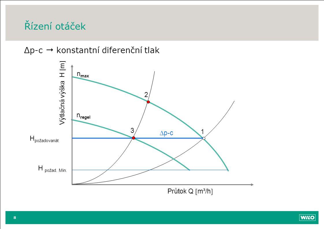 Řízení otáček ∆p-c  konstantní diferenční tlak nmax