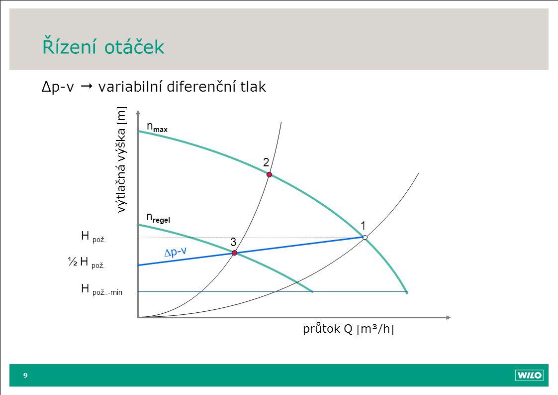 Řízení otáček ∆p-v  variabilní diferenční tlak nmax