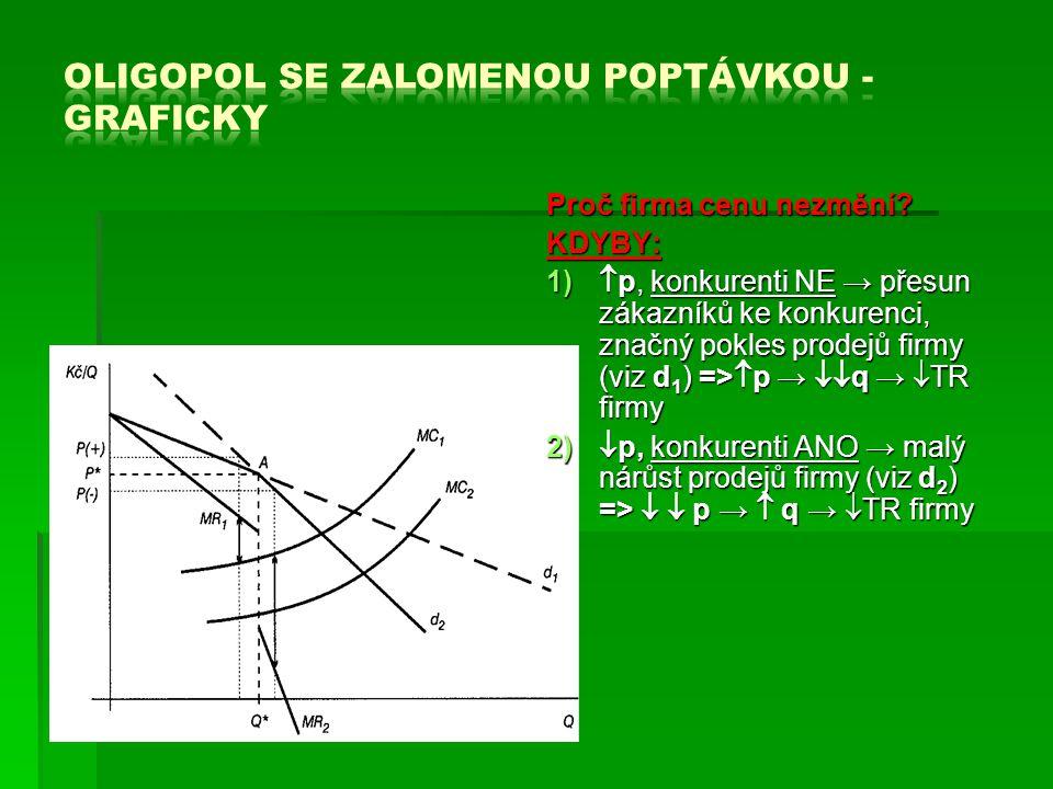Oligopol se zalomenou poptávkou - graficky