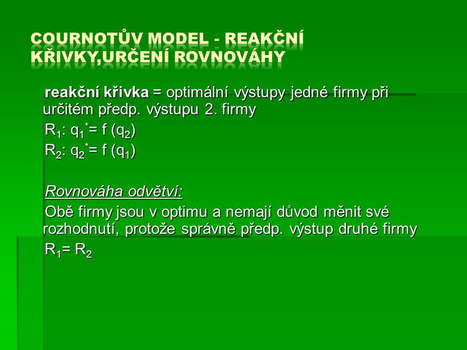 Cournotův model - reakční křivky,určení rovnováhy