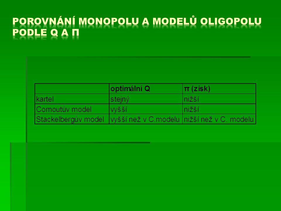Porovnání monopolu a modelů oligopolu podle Q a π