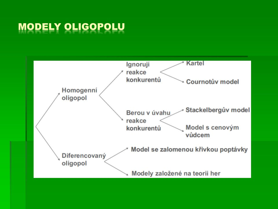 Modely oligopolu