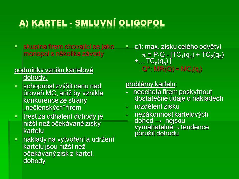 a) kartel - smluvní oligopol
