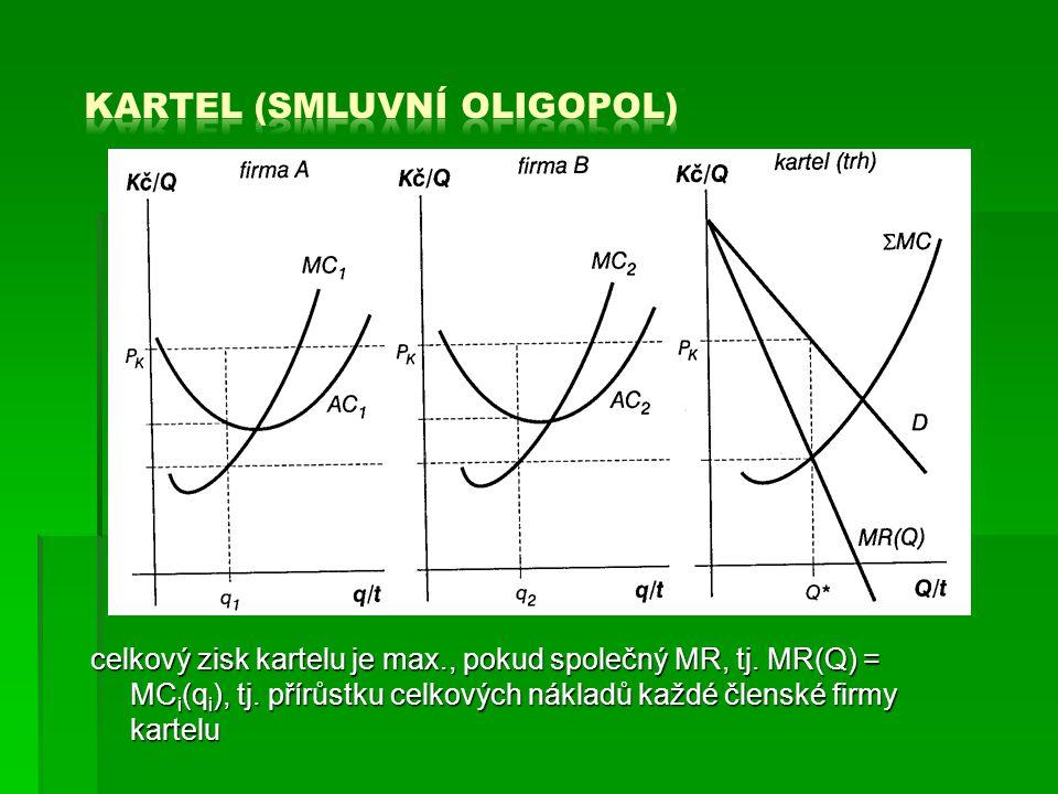 kartel (smluvní oligopol)
