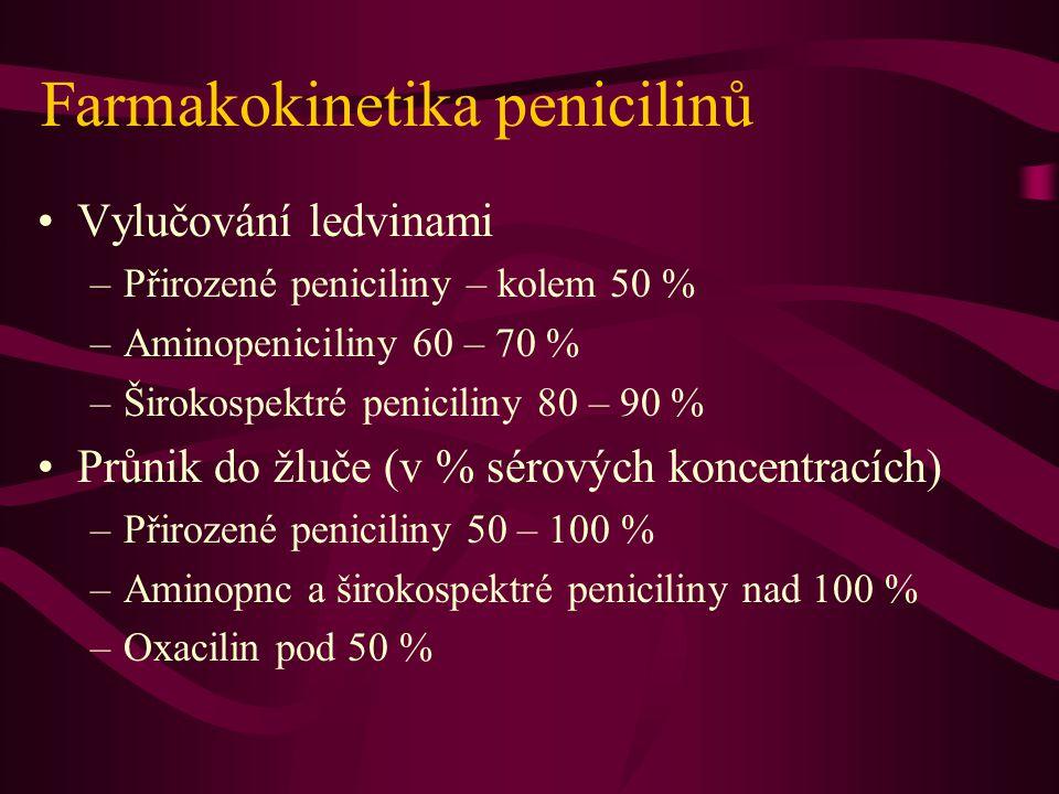 Farmakokinetika penicilinů