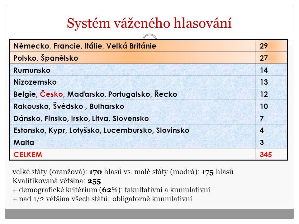 Systém váženého hlasování