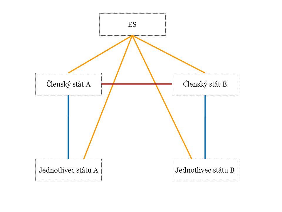 ES Členský stát A Členský stát B Jednotlivec státu A Jednotlivec státu B