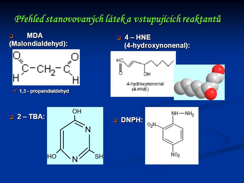 Přehled stanovovaných látek a vstupujících reaktantů