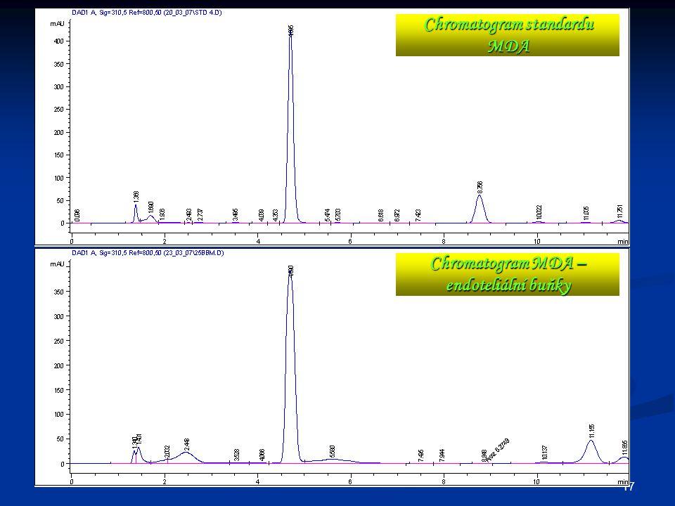 Chromatogram standardu MDA Chromatogram MDA – endoteliální buňky