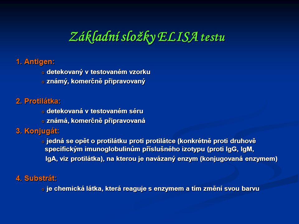 Základní složky ELISA testu