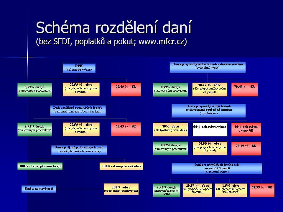 Schéma rozdělení daní (bez SFDI, poplatků a pokut; www.mfcr.cz)