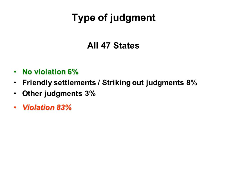 Type of judgment All 47 States No violation 6%