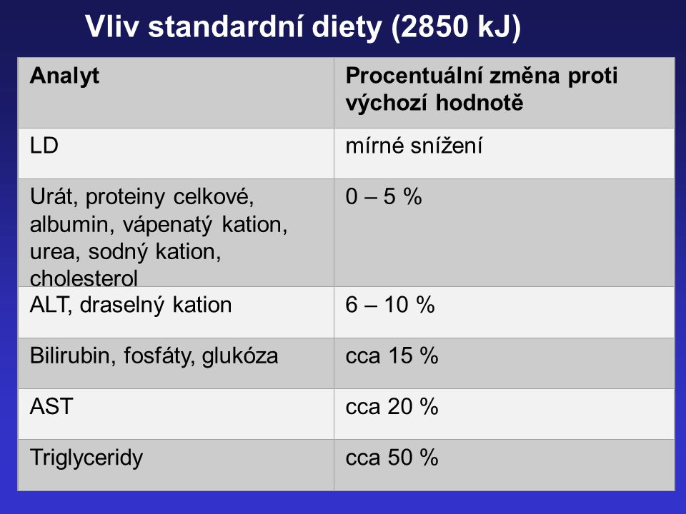 Vliv standardní diety (2850 kJ)