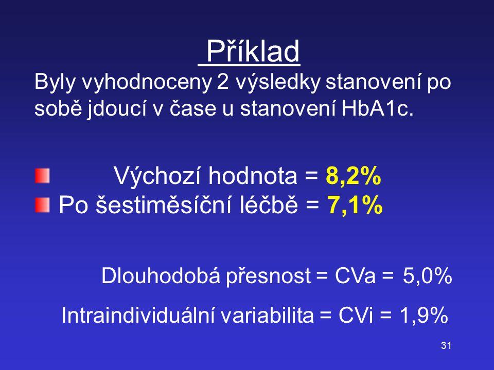 Intraindividuální variabilita = CVi = 1,9%