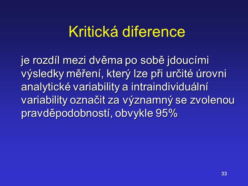 Kritická diference