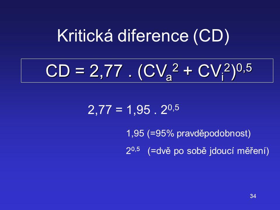 Kritická diference (CD)