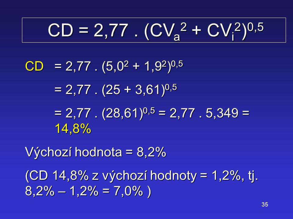CD = 2,77 . (CVa2 + CVi2)0,5 CD = 2,77 . (5,02 + 1,92)0,5. = 2,77 . (25 + 3,61)0,5. = 2,77 . (28,61)0,5 = 2,77 . 5,349 = 14,8%