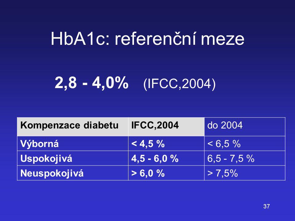 HbA1c: referenční meze 2,8 - 4,0% (IFCC,2004) Kompenzace diabetu