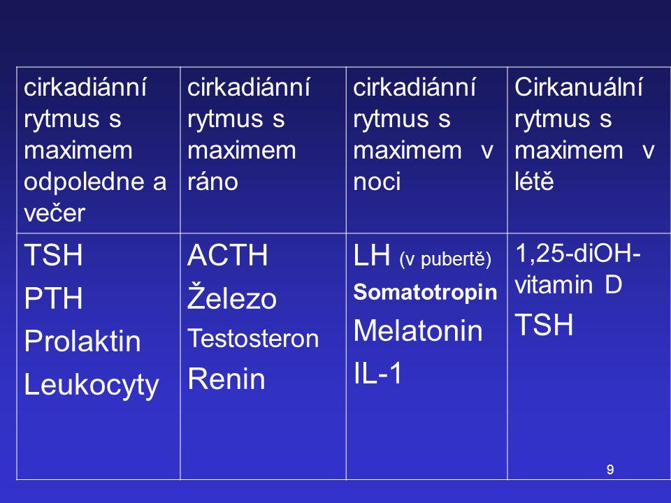 TSH PTH Prolaktin Leukocyty ACTH Železo Renin LH (v pubertě) Melatonin