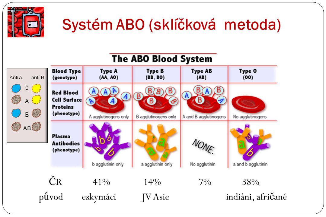 Systém ABO (sklíčková metoda)