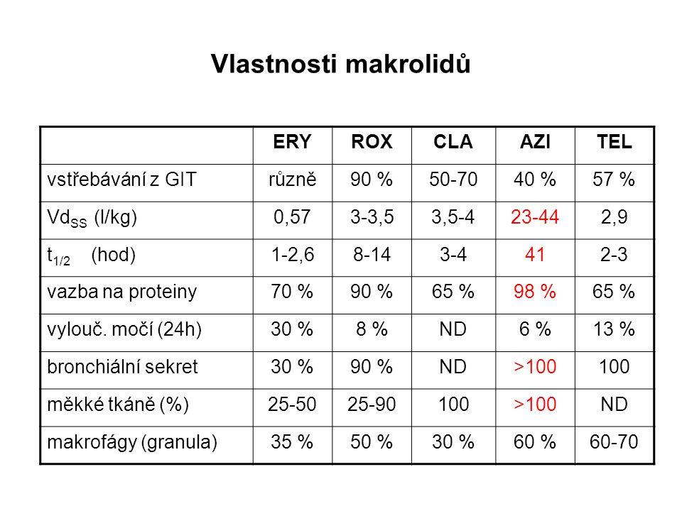 Vlastnosti makrolidů ERY ROX CLA AZI TEL vstřebávání z GIT různě 90 %