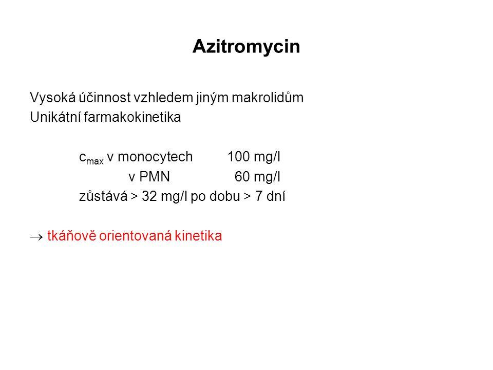 Azitromycin Vysoká účinnost vzhledem jiným makrolidům
