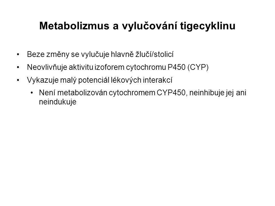 Metabolizmus a vylučování tigecyklinu