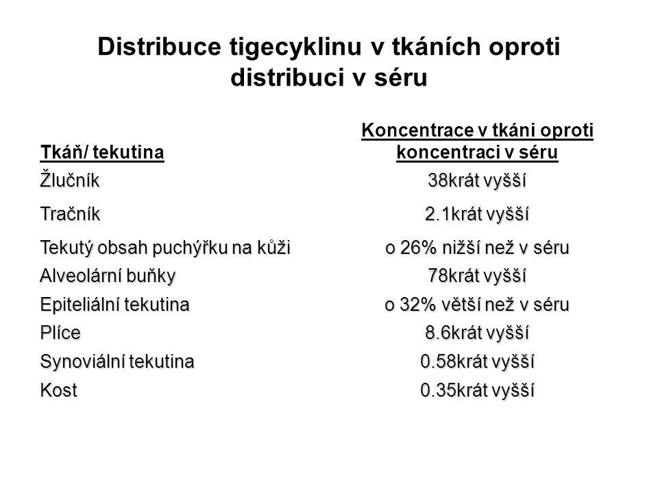 Distribuce tigecyklinu v tkáních oproti distribuci v séru