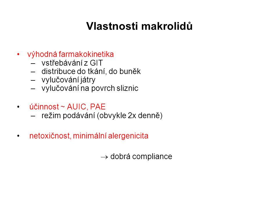 Vlastnosti makrolidů výhodná farmakokinetika vstřebávání z GIT