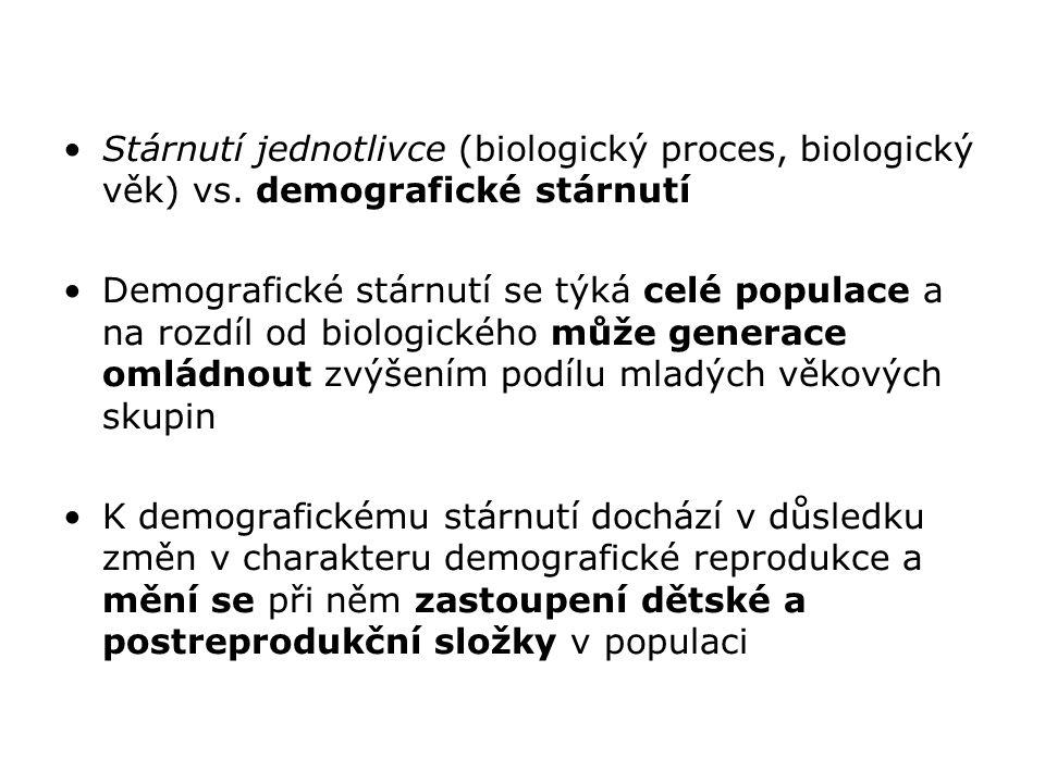 Stárnutí jednotlivce (biologický proces, biologický věk) vs