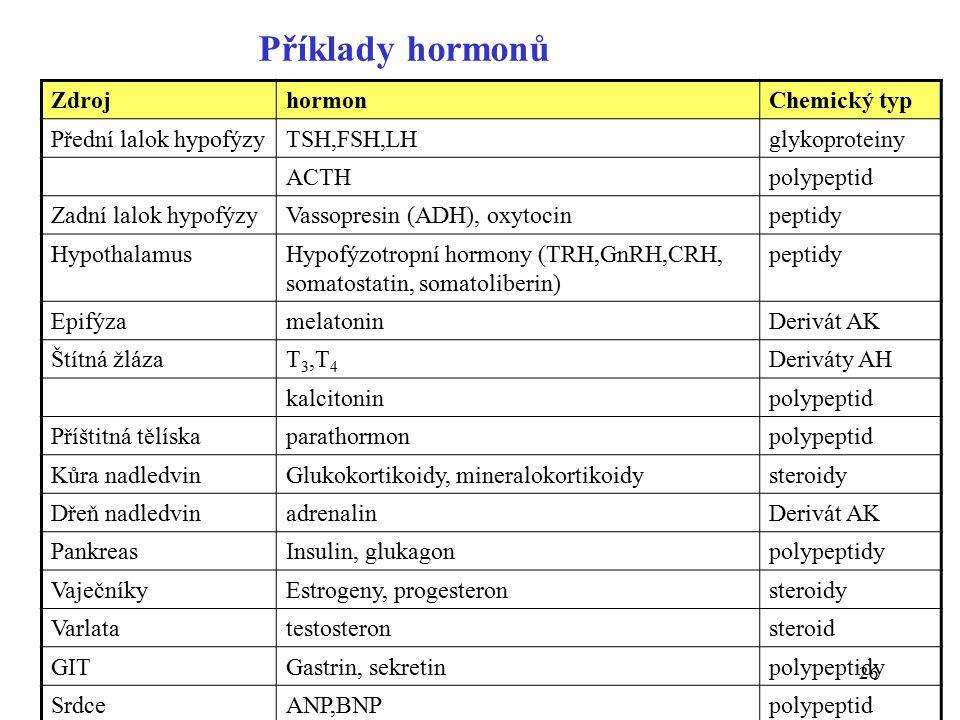 Příklady hormonů Zdroj hormon Chemický typ Přední lalok hypofýzy