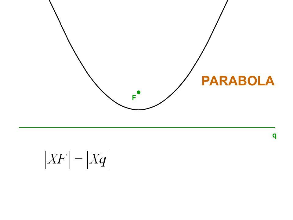 PARABOLA F q