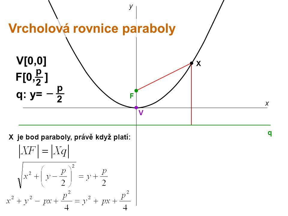 Vrcholová rovnice paraboly