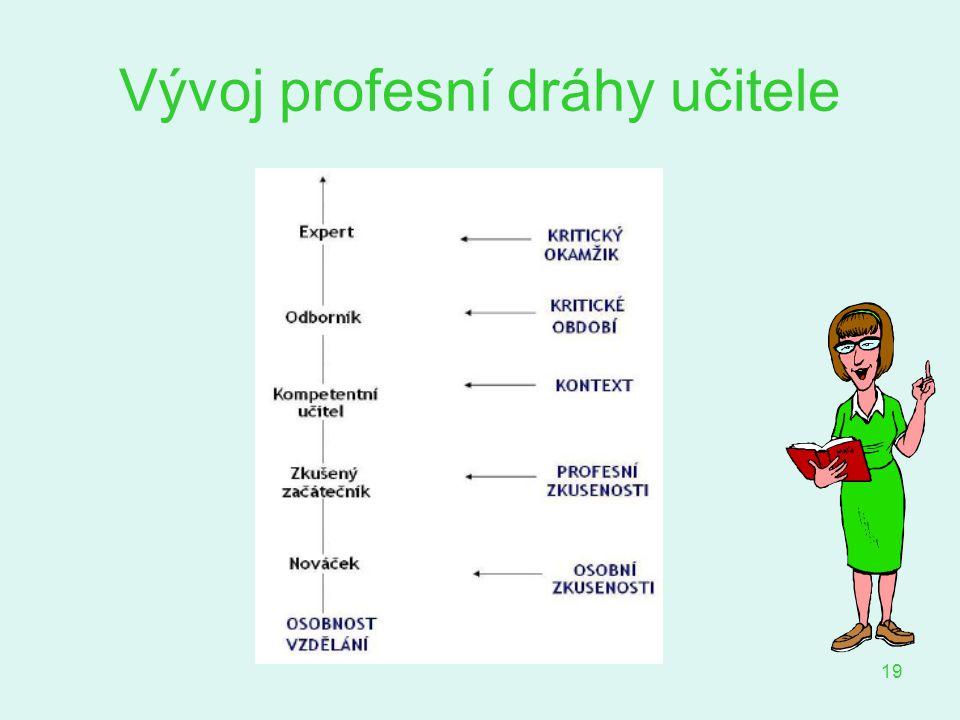 Vývoj profesní dráhy učitele