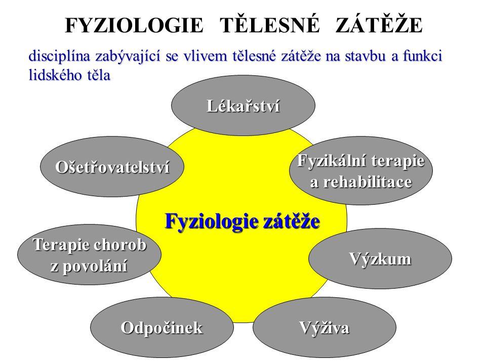 FYZIOLOGIE TĚLESNÉ ZÁTĚŽE