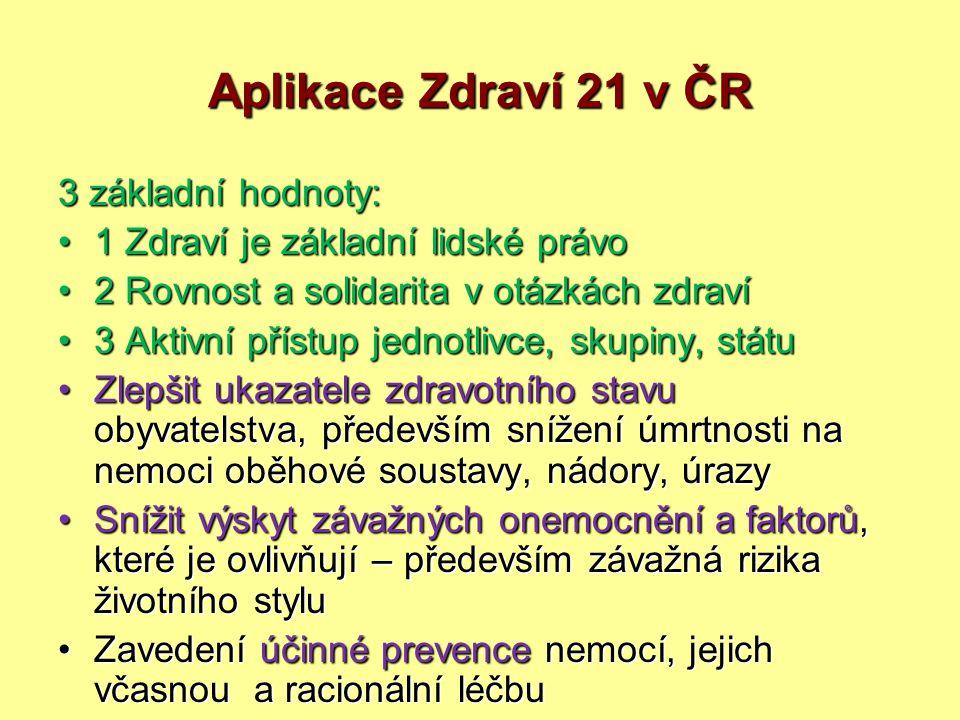 Aplikace Zdraví 21 v ČR 3 základní hodnoty: