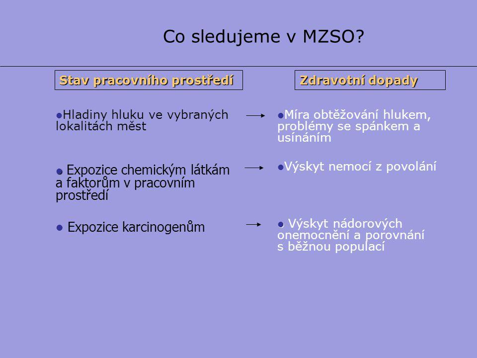 Co sledujeme v MZSO Expozice karcinogenům Stav pracovního prostředí