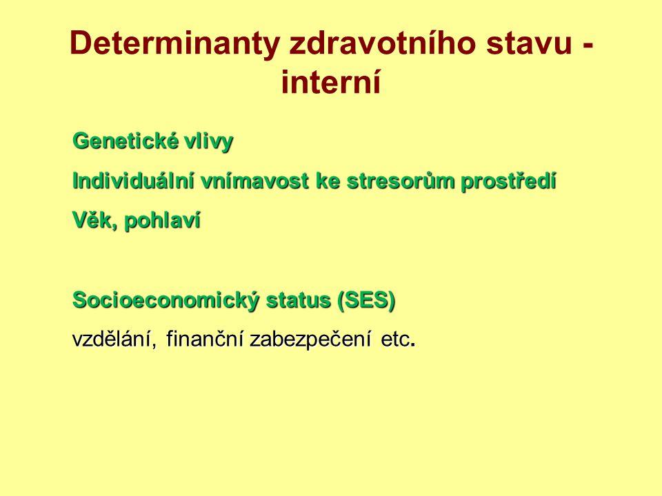 Determinanty zdravotního stavu - interní