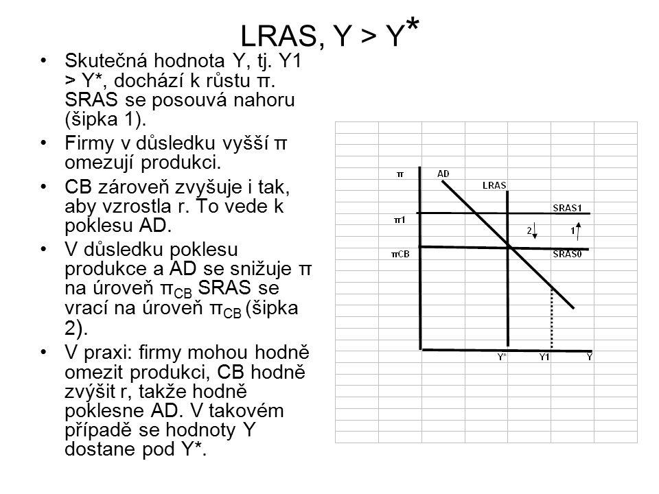 LRAS, Y > Y* Skutečná hodnota Y, tj. Y1 > Y*, dochází k růstu π. SRAS se posouvá nahoru (šipka 1). Firmy v důsledku vyšší π omezují produkci.