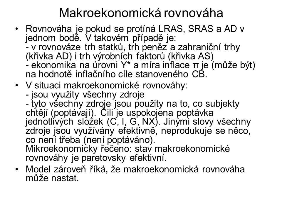 Makroekonomická rovnováha