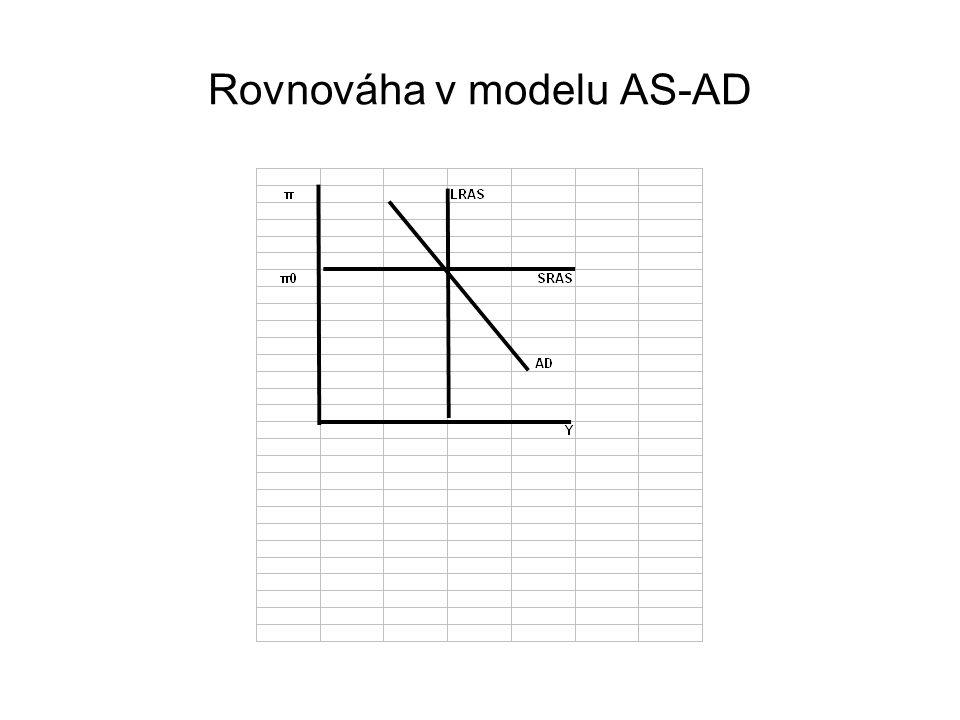 Rovnováha v modelu AS-AD