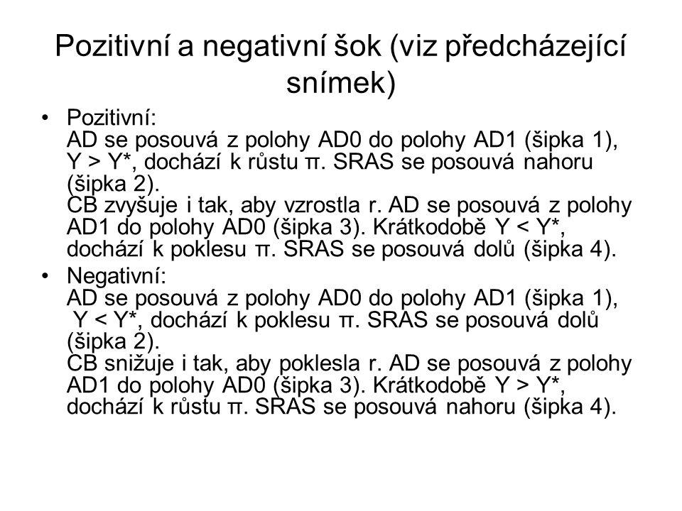 Pozitivní a negativní šok (viz předcházející snímek)