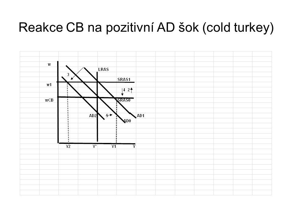 Reakce CB na pozitivní AD šok (cold turkey)